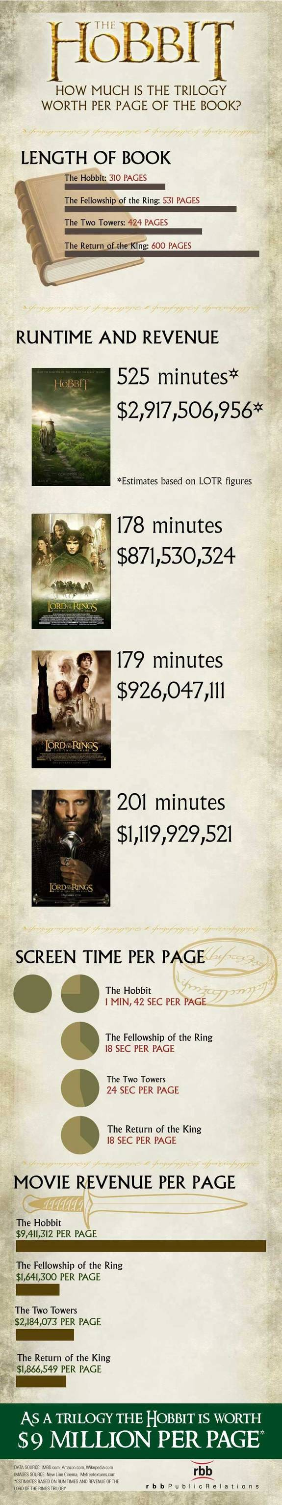 Hobbit movie trilogy infographic