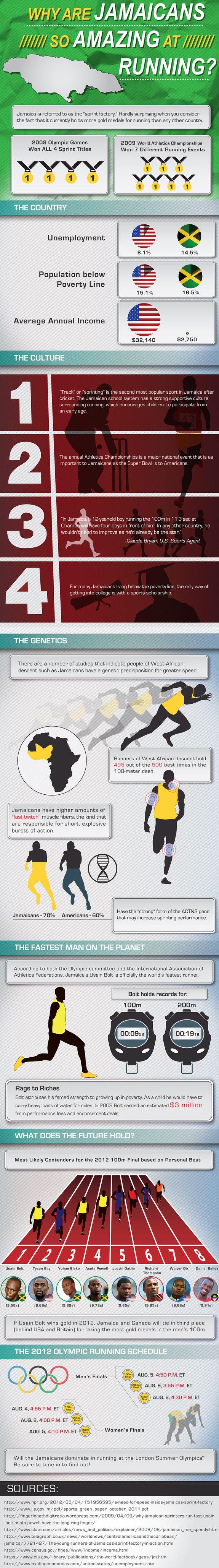 Jamaica running infographic