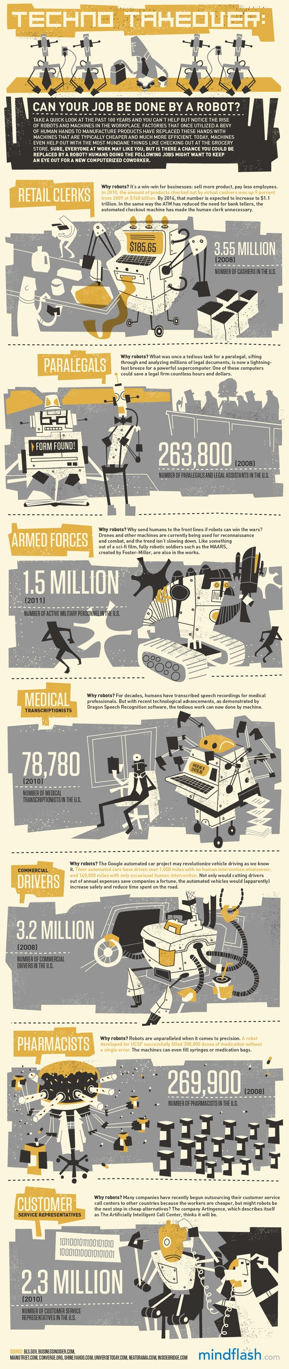 Can Your Job Be Done By a Robot? infographic