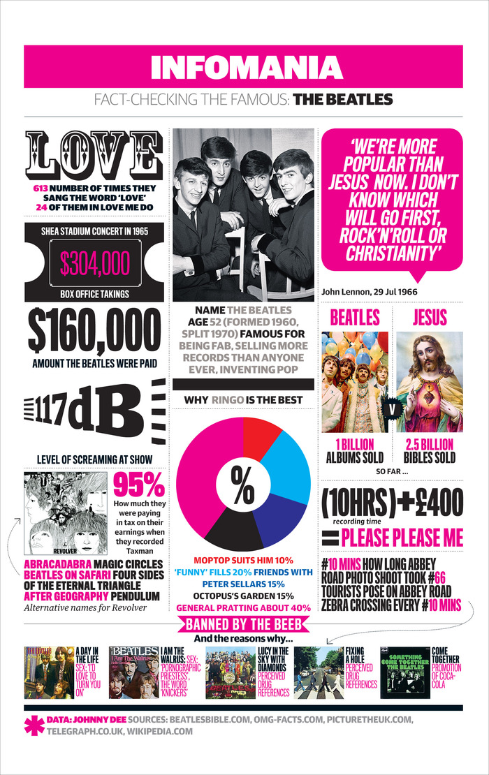 Facts About The Beatles