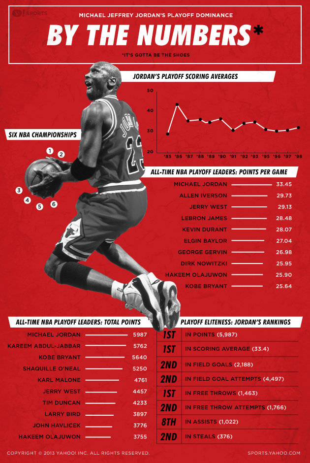Michael Jordan's Playoff Dominance