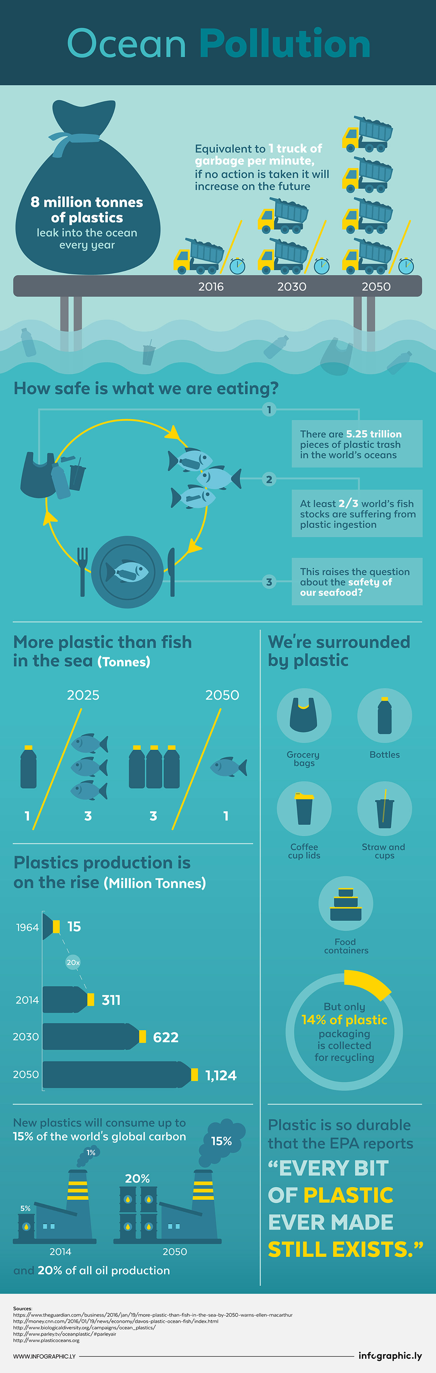 Infographic Ocean Pollution