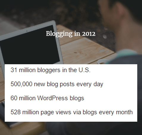 Blogging in 2012
