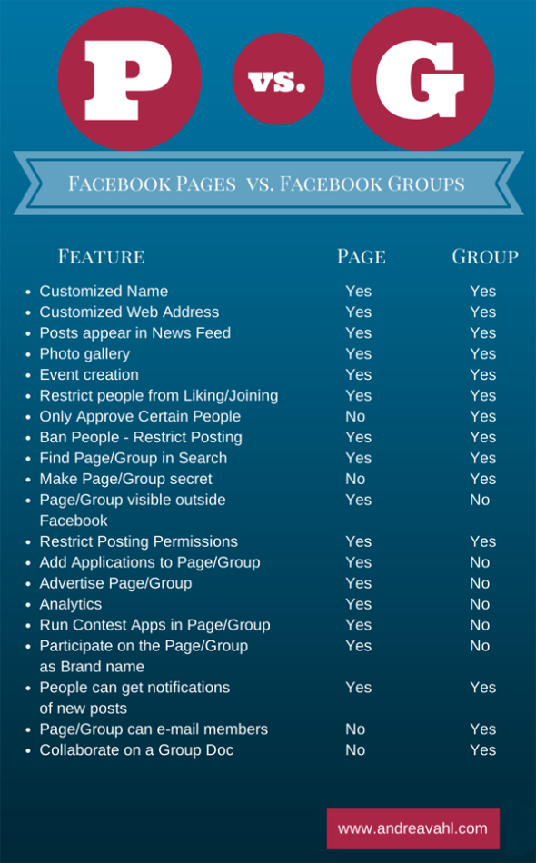 Facebook Pabes vs. Facebook Groups