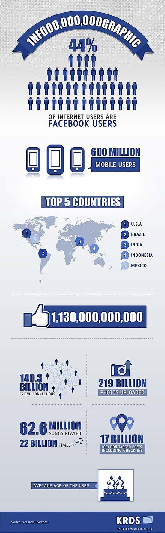 Facebook billion member infographic