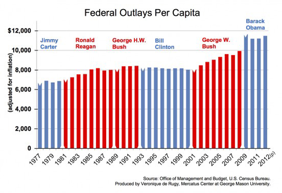 Federal Outpays Per Capita