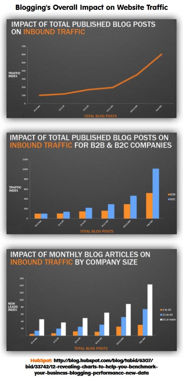 HubSpot Blogging Benchmarks