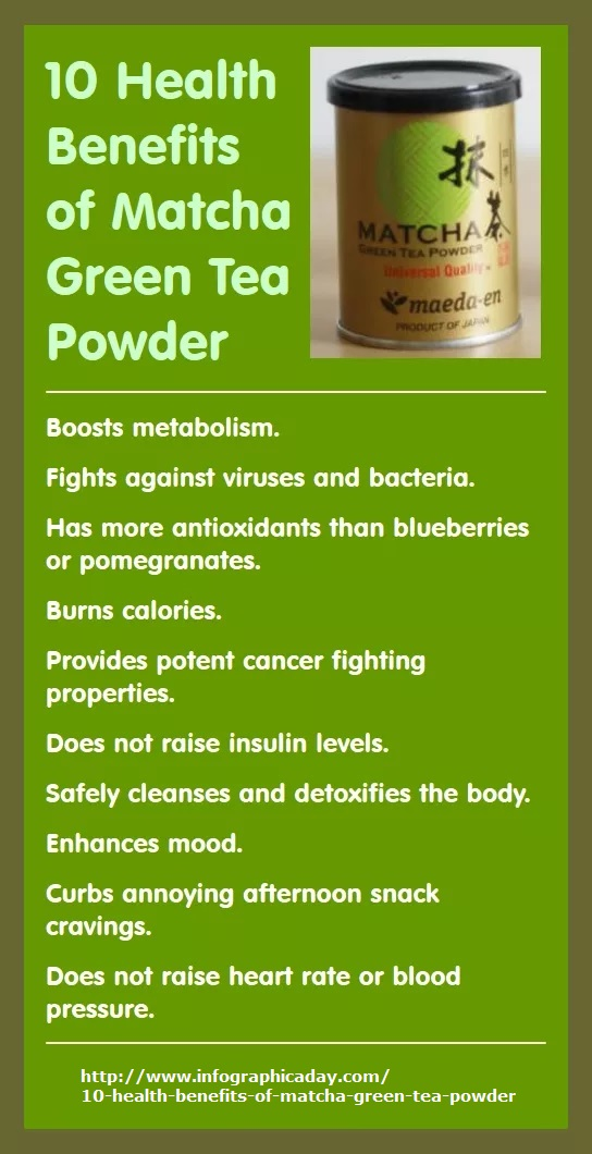 10 Health Benefits of Matcha Green Tea Powder: Boosts metabolism, fights against viruses and bacteria, has more antioxidants, burns calories, provides potent cancer fighting properties, safely cleanses the body, enhances mood, curbs annoying afternoon snack cravings, and does not raise heart rate or blood pressure.