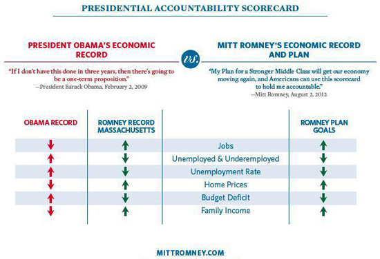 Presidential Accountability Scorecard