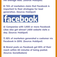 HubSpot: 15 Brand-Spanking New Social Media Marketing Stats