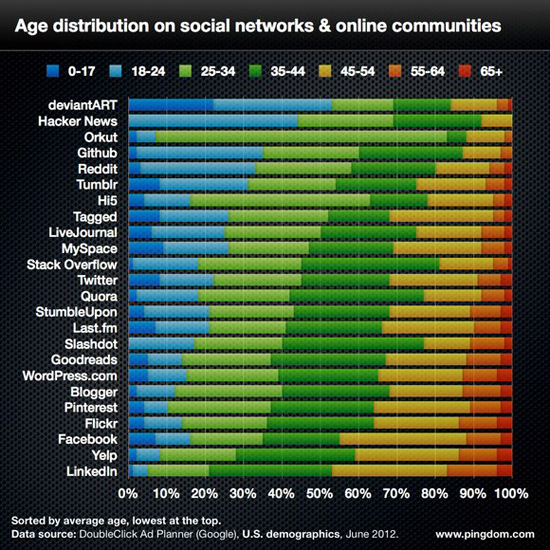 Social Networks Age Distribution