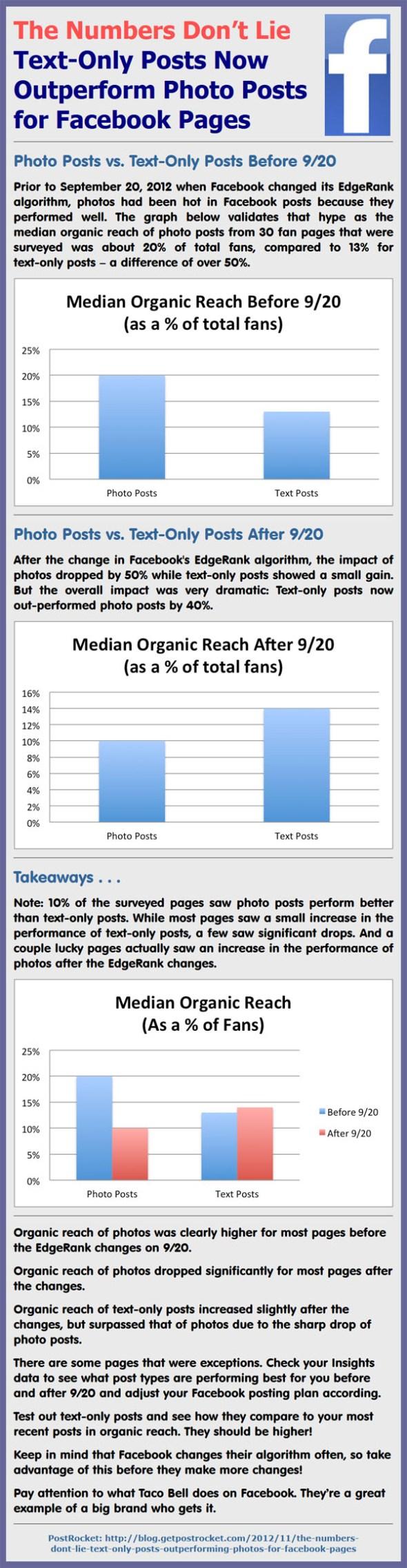 Text Versus Photos on Facebook