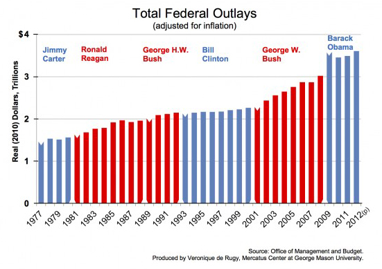 Total Federal Outlays for the last six presidents