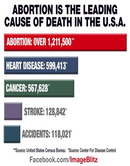 abortion is the leading cause of death
