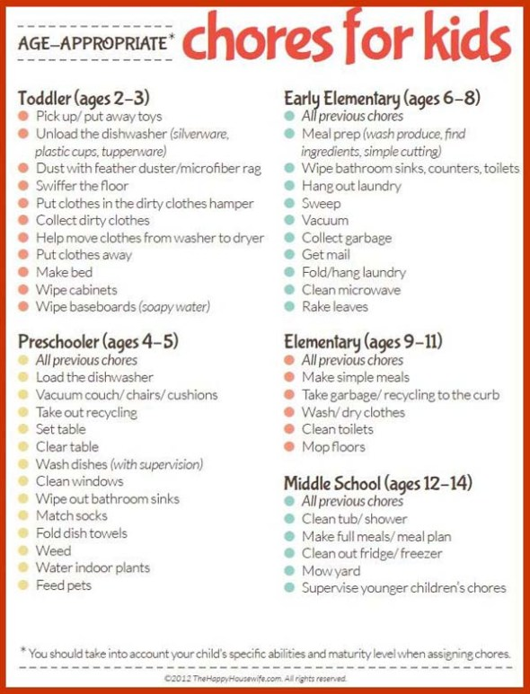 Chart: age appropriate chores for kids