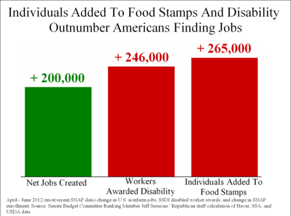 Food Stamp Recipients vs. Net Jobs Created