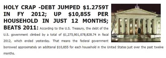 U.S. Federal Debt up $1.275 Trillion in One Year