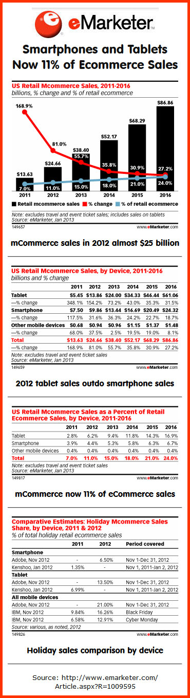 mCommerce sales projections