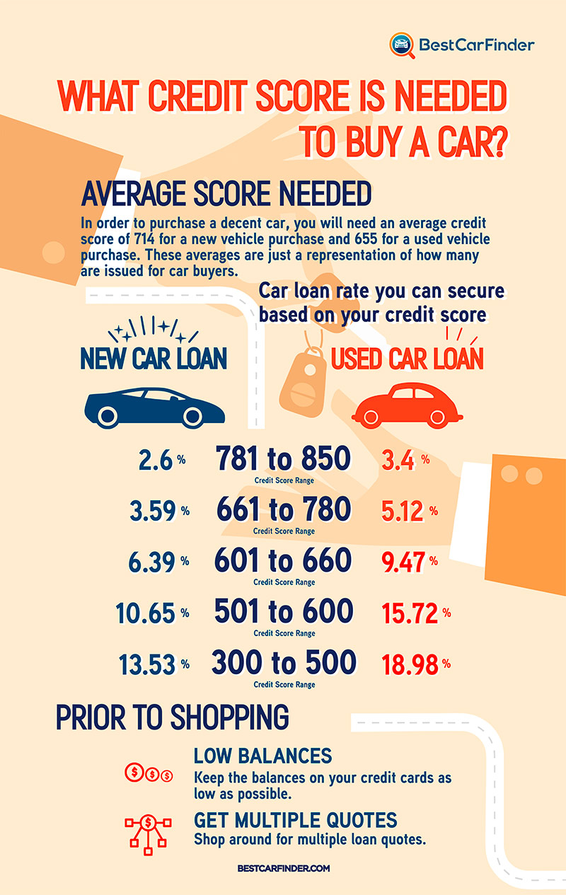What Credit Score Is Needed To Buy A Car  Infographicbeem