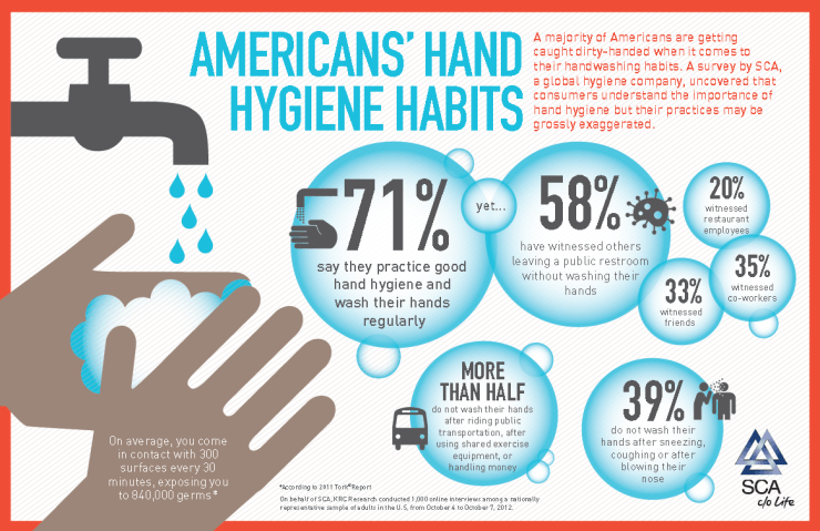 americans-hand-hygiene-habits