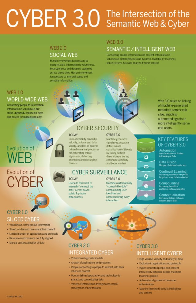 cyber-3-0-the-intersection-of-the-semantic-web-cyber