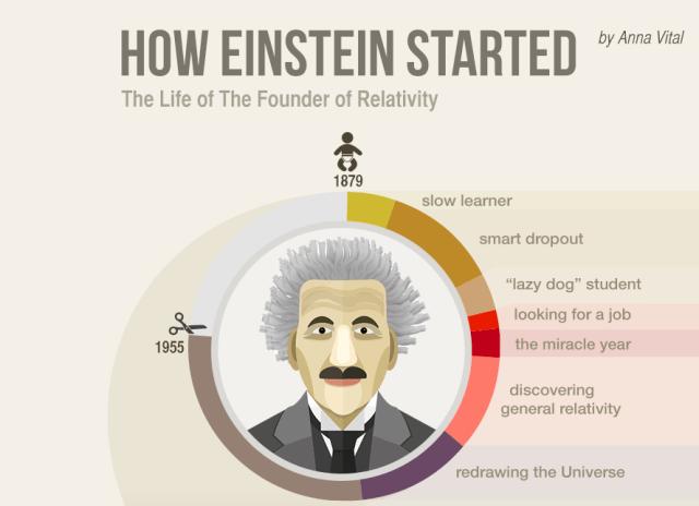 How Einstein Started