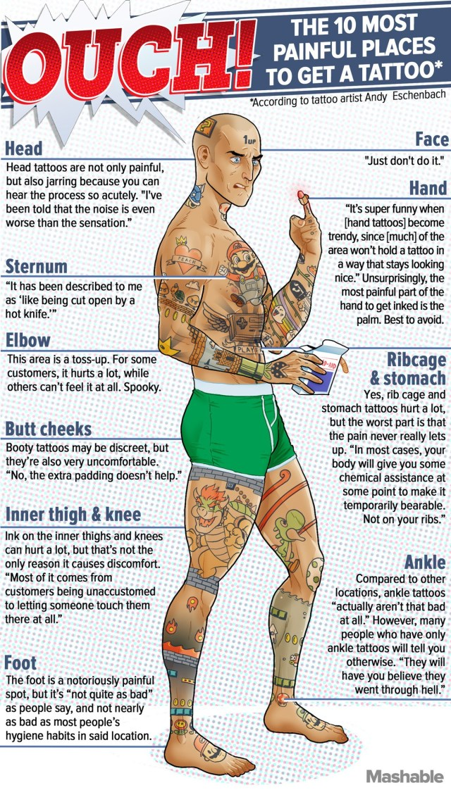 OUCH! The 10 most painful places to get a tattoo