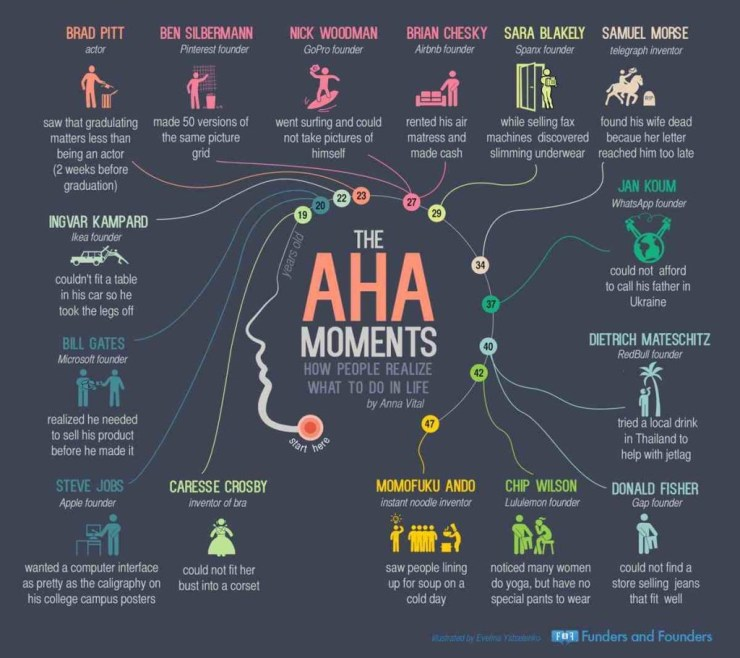 The AHA Moment