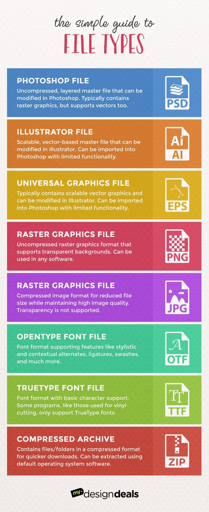 Your Simple Guide to File Types