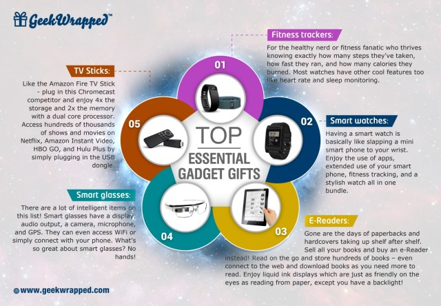 top-essential-gadget-gifts