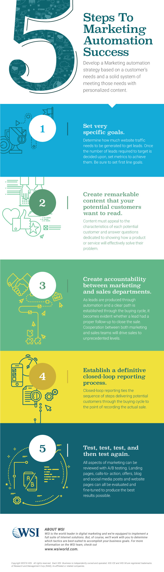 5+Steps+to+Marketing+Automation