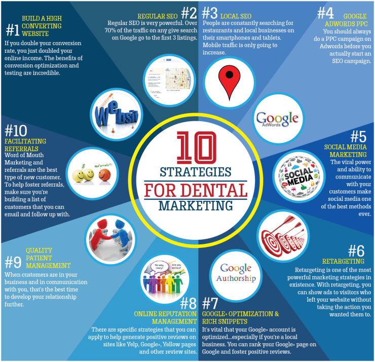 Dental-Marketing-Infographic