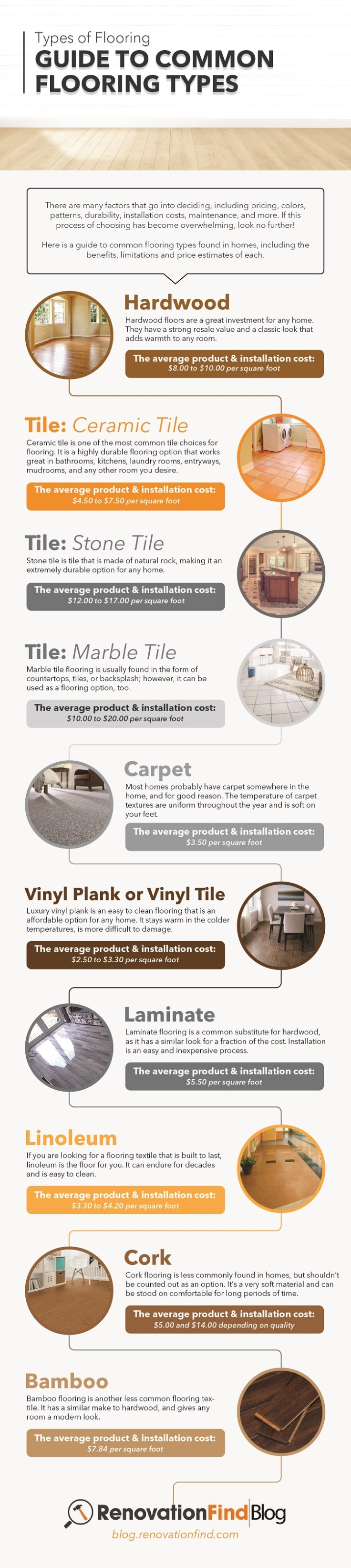 Infographic - TYPES OF FLOORING