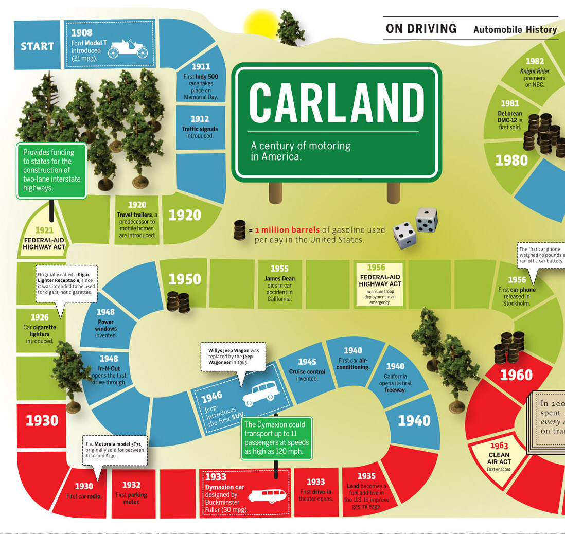 Carland A Century Of Automobiles In America Infographic