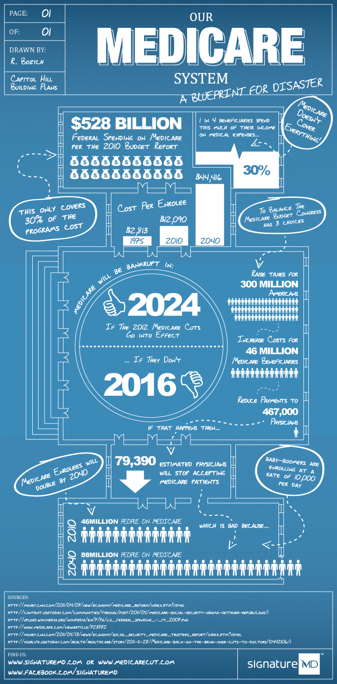Our Medicare System A Blueprint For Disaster Infographic