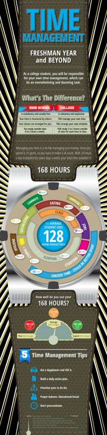 Time Management Students Infographic