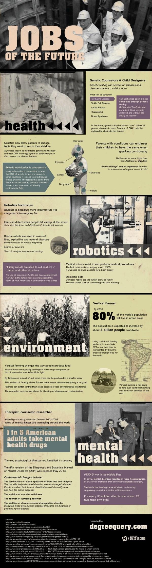 Infographic Future Jobs
