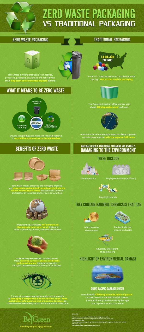Waste Packaging . Traditional Infographic
