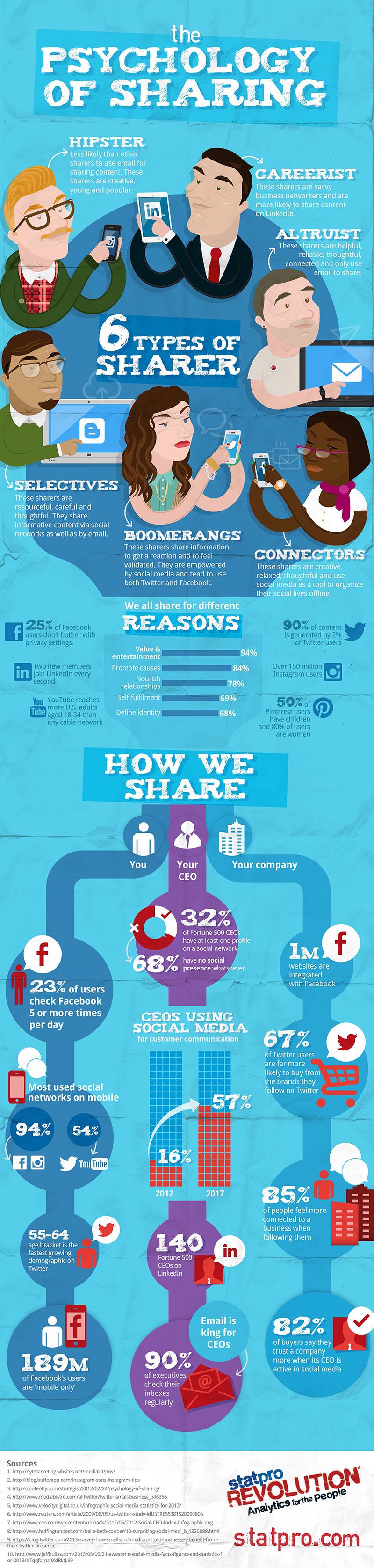 6 Types Of Social Sharer