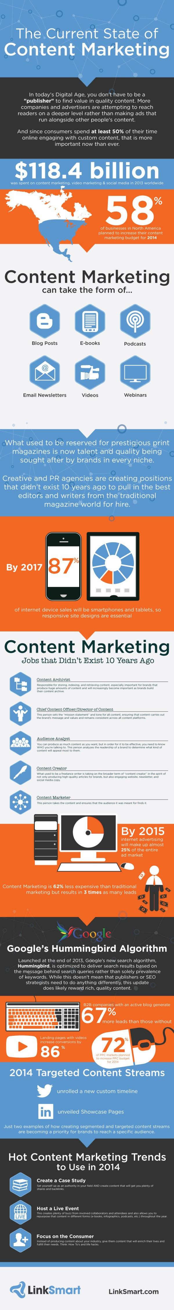 Current State Of Content Marketing Infographic