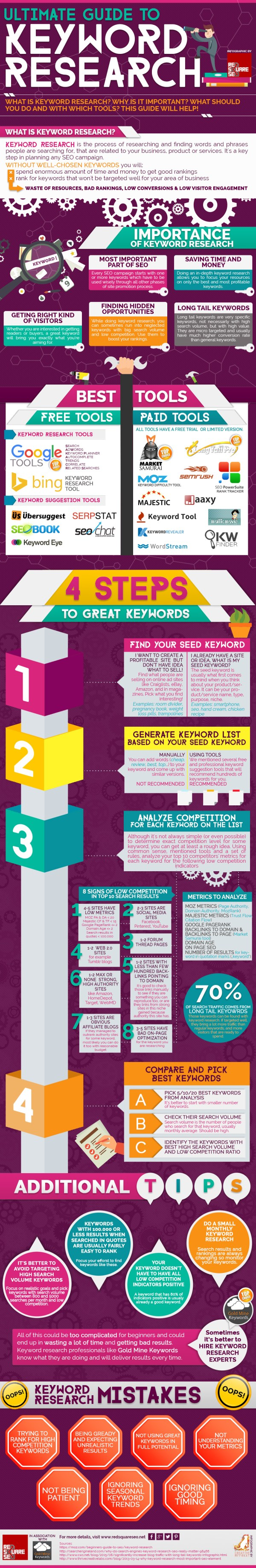 Ultimate Guide Keyword Infographic