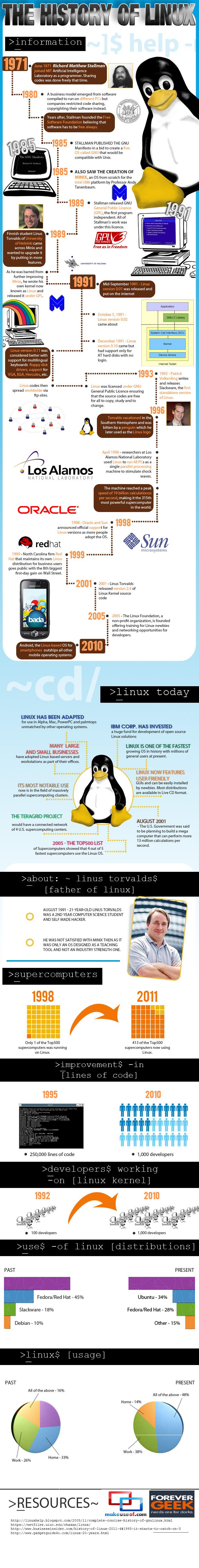 Infographie histoire de Linux