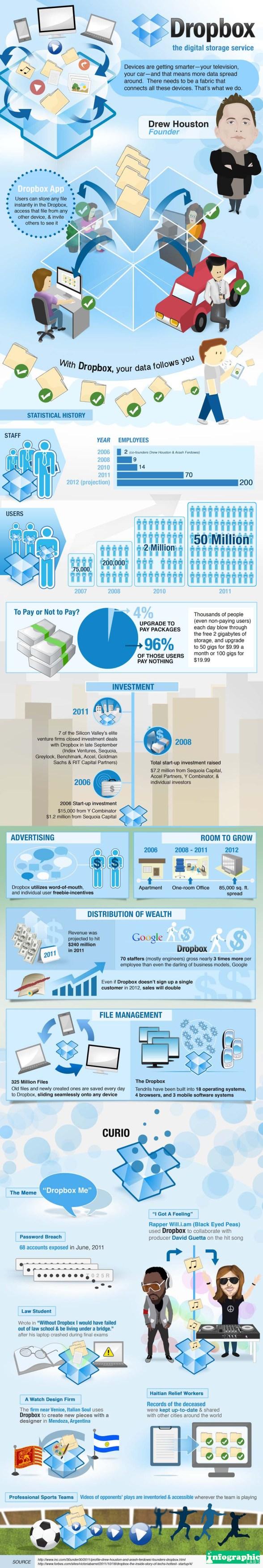El crecimiento de Dropbox ilustrado [Infografía] - Dropbox-IG_Main-Design_IGL