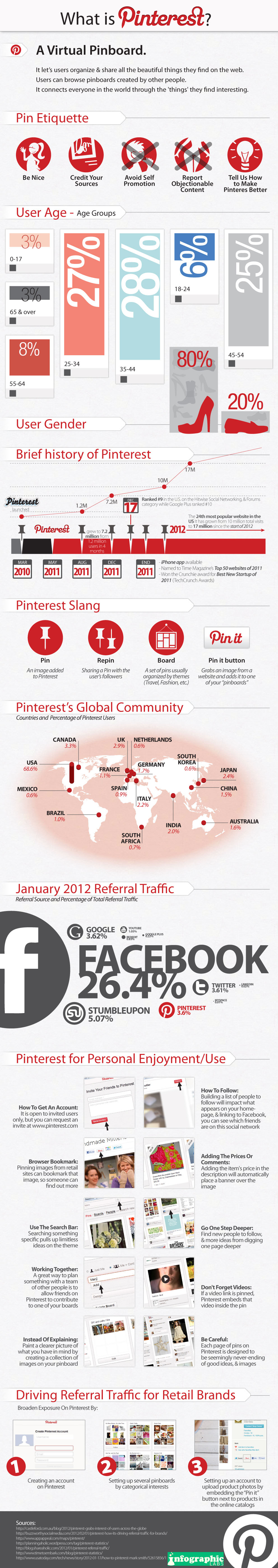 pinterest-2012-infographic