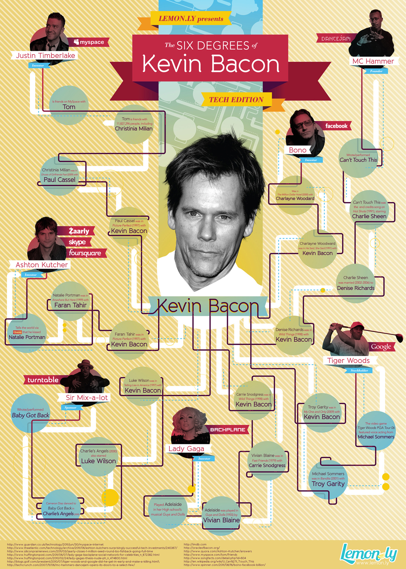 the six degrees of kevin bacon  infographic   u2013 infographic list