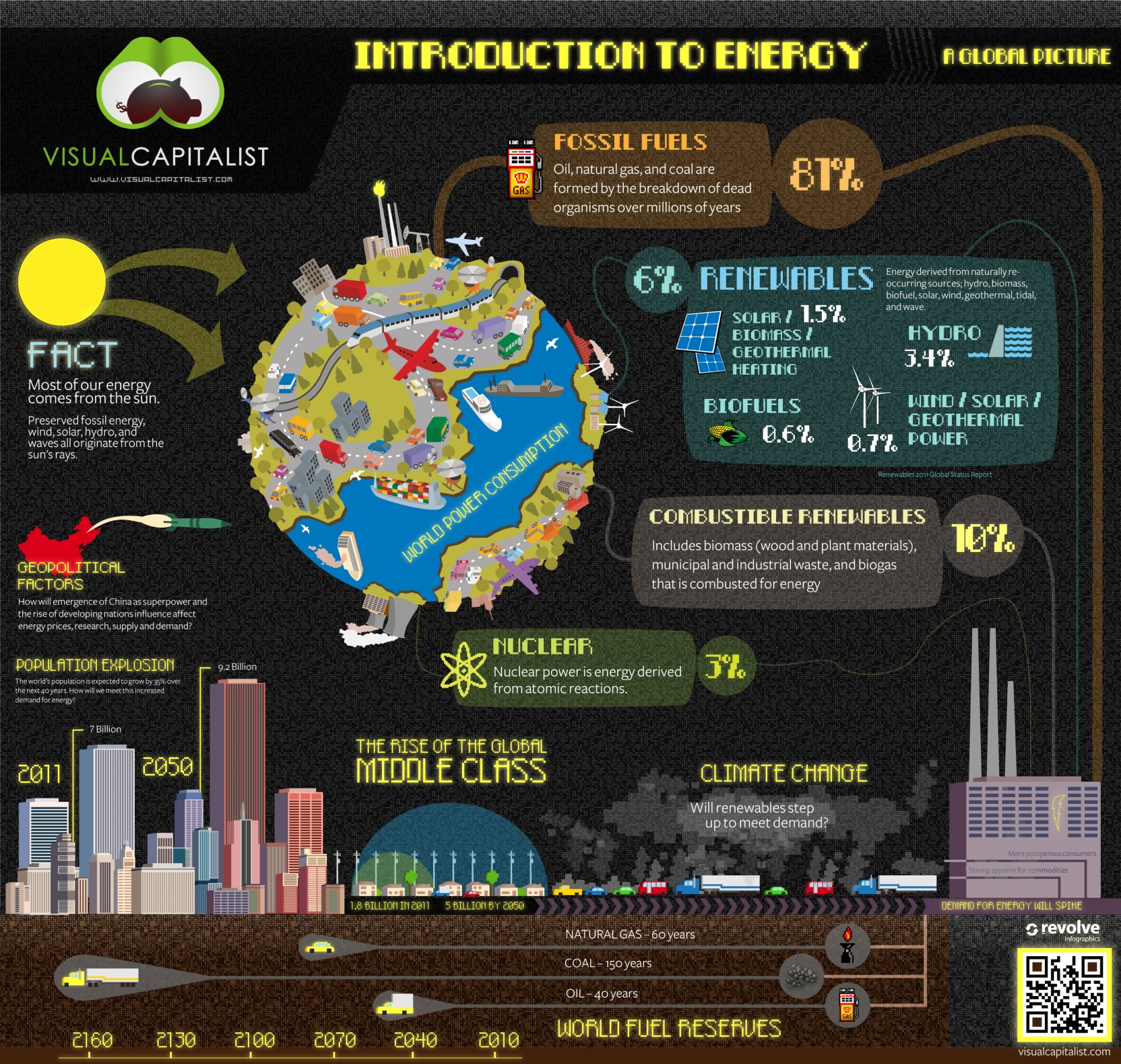 Introduction To Energy Infographic Infographic List
