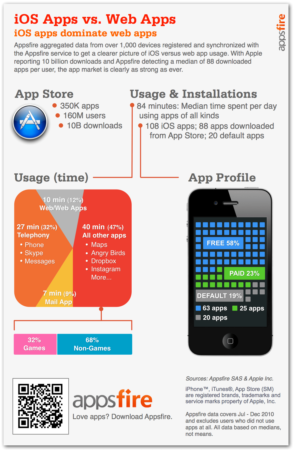 iOS Apps Versus Web Apps [INFOGRAPHIC] - Infographic List