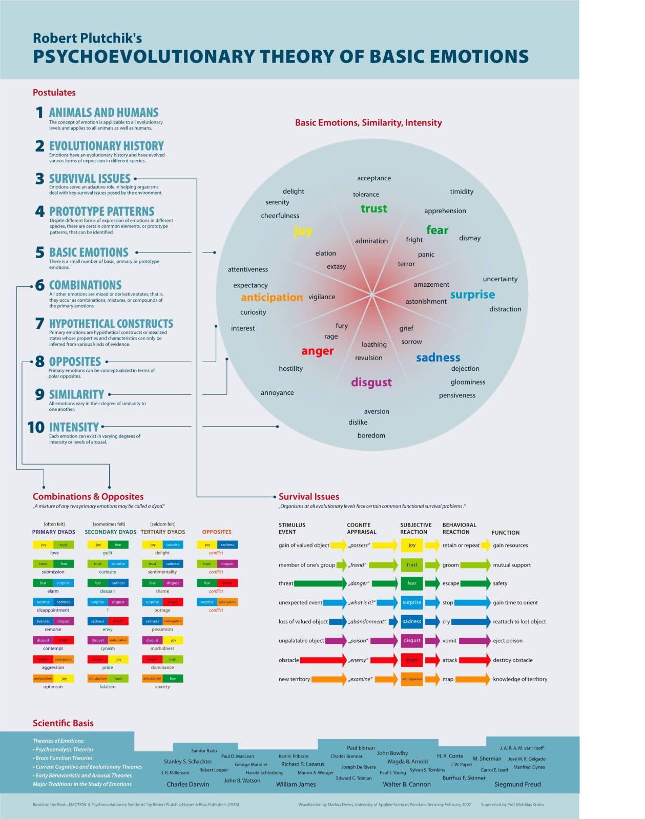 plutchik theory of emotions pdf