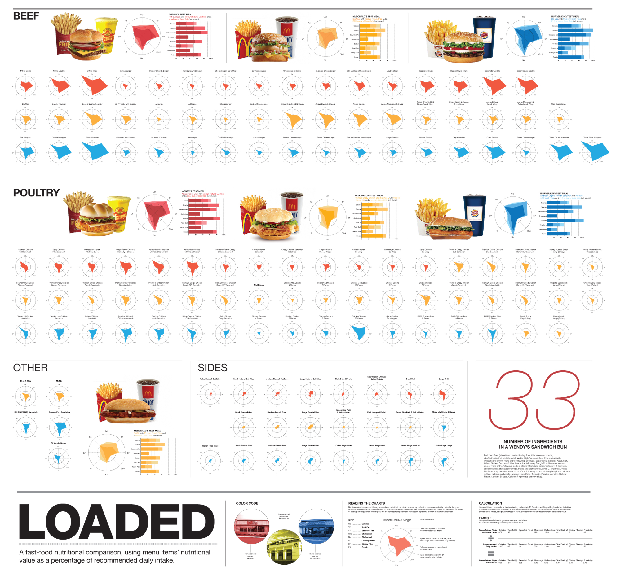 Loaded A Fast Food Nutritional Comparison Infographic
