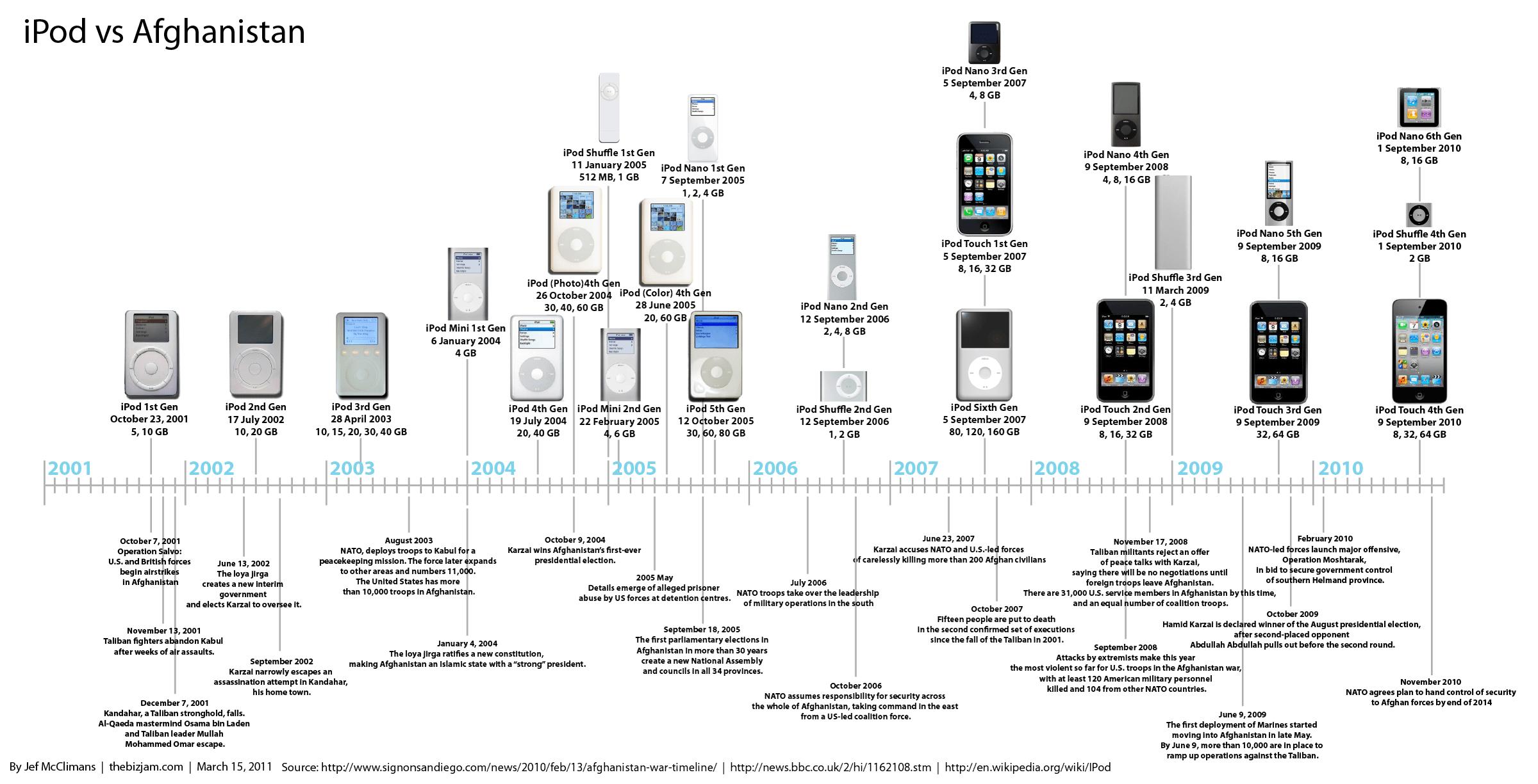 iPod Versus Afghanistan [INFOGRAPHIC]
